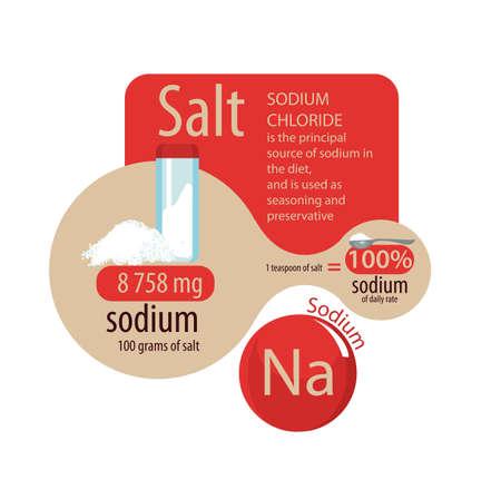 Sodio nel sale. Un cucchiaino di sale è il 100 percento dell'assunzione giornaliera.