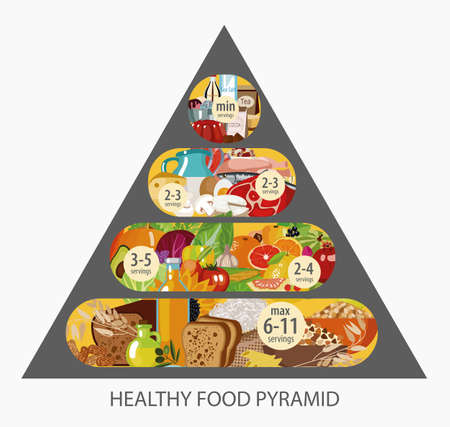 Food pyramid. Healthy food - natural organic products (cereals, meat, dairy products, vegetables, fruits). Recommended daily food norm. Healthy lifestyle. Modern