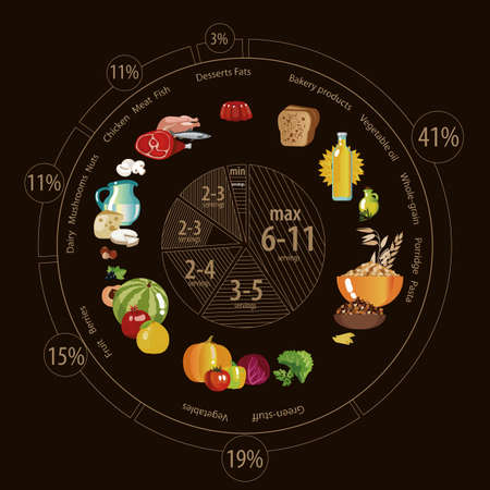 Food pyramid in the form of a pie chart. Recommendation for a healthy diet. Norms of products for the daily diet. Vektorové ilustrace
