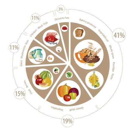 Pirámide alimenticia en forma de gráfico circular. Recomendación para una dieta saludable. Normas de productos para la dieta diaria.