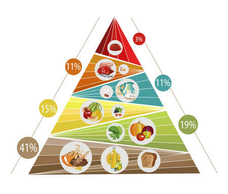 Food pyramid consisting of sectors. Recommendation for a healthy diet. Norms of products for the daily diet.