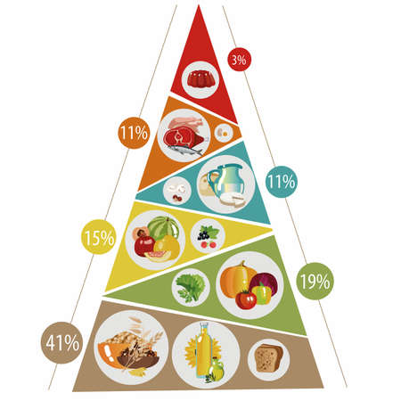 Food pyramid consisting of healthy food in groups with percentages.