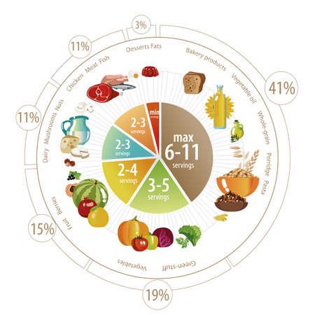 円グラフの形式の食品ピラミッド。