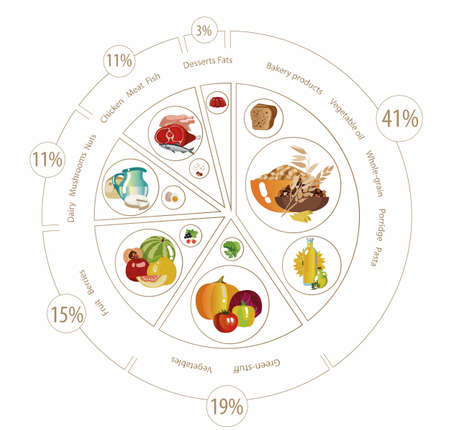 Food pyramid in the form of a pie chart.
