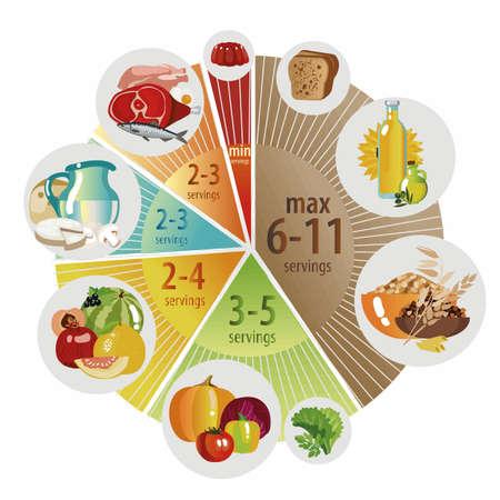 Piramide alimentare a forma di grafico a torta. Raccomandazione per una dieta sana. Norme di prodotti per la dieta quotidiana. Archivio Fotografico - 98839299