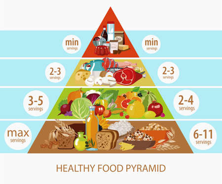 Food pyramid. Daily intake of food. The recommended number of servings of food. Natural organic food - cereals, dairy products, meat, fish, vegetables, fruits.