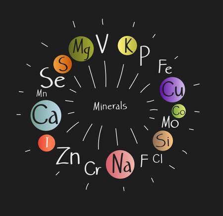 Health time. All minerals for health benefits in food. Scheme. Balanced diet