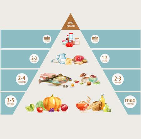 Piramide alimentare. Una sana alimentazione è alla base di uno stile di vita sano. Vettoriali