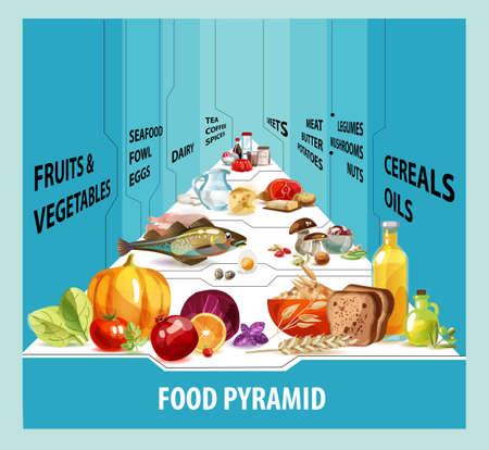 Ernährungspyramide. Gesunde Ernährung ist die Grundlage eines gesunden Lebensstils.