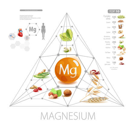 Magnesium. Foods with the highest magnesium content. The effect of magnesium on the human body.
