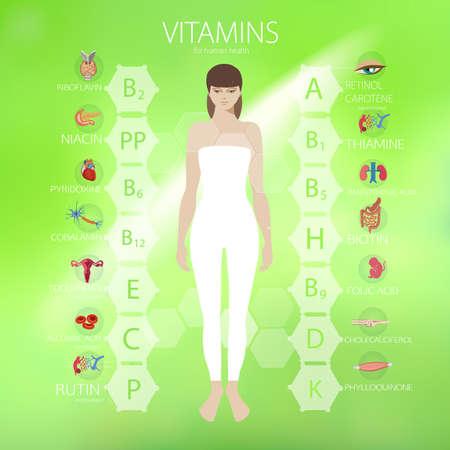 Vitamins. The effect of vitamins on human organs. Basics of healthy eating.