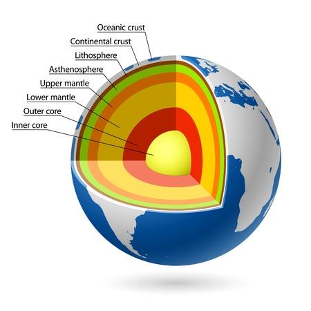 kontinentální: Země vrstvy