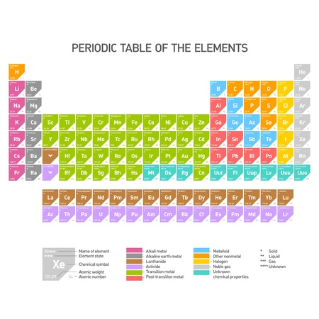 mendeleev: Periodic Table of the Chemical Elements Illustration