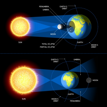 日食と月食  イラスト・ベクター素材