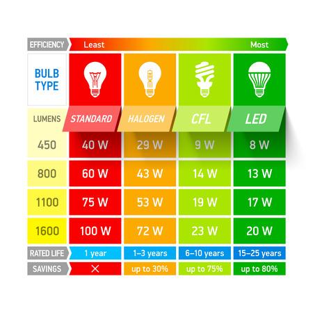 eficiencia: Bombilla tabla de comparación de infografía