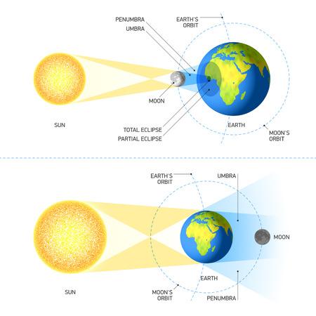 penumbra: Solar and Lunar Eclipses