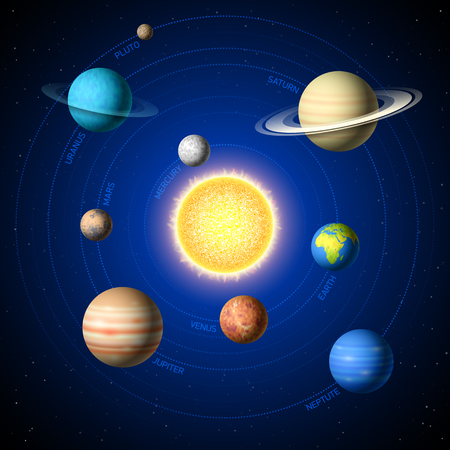 Solar System illustration showing planets around sun