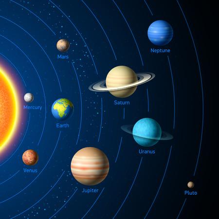 Solar System planeten