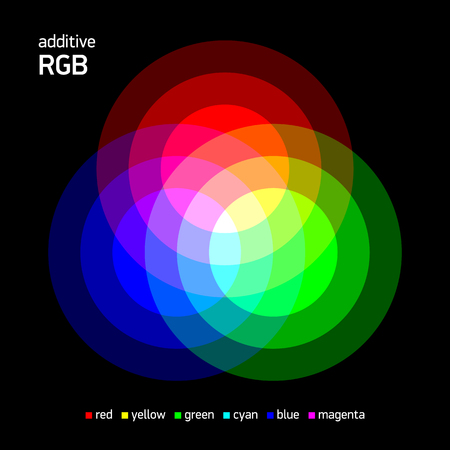color swatch book: Additive RGB color mixing