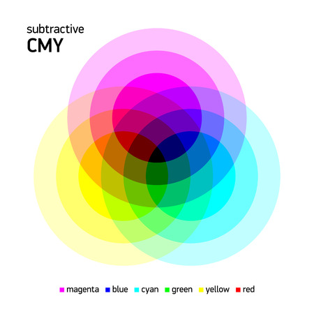 color swatch book: Subtractive CMY color