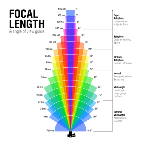 Focal length and angle of view guide 版權商用圖片 - 61124612