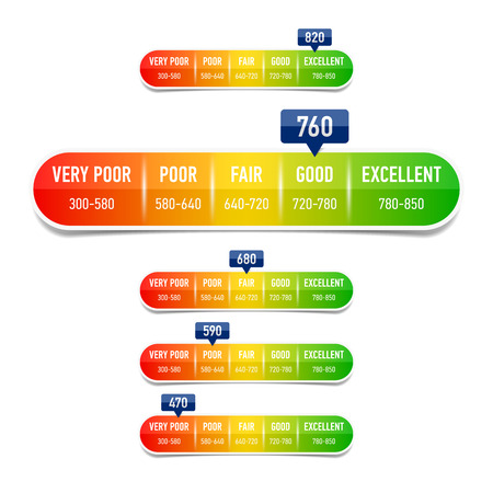 Credit score rating scale Vectores