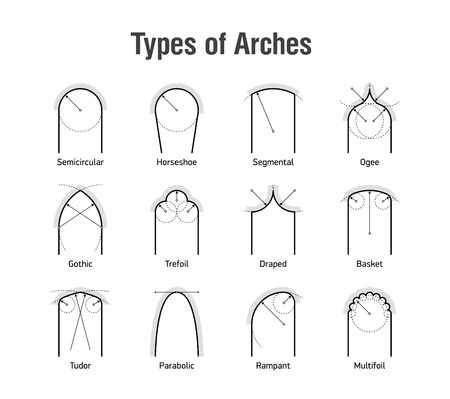 Architectural types of arches