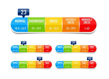 Body mass index, bmi classification chart Illustration