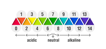 pH value scale chart for acid and alkaline solutions, acid-base balance infographic Ilustrace