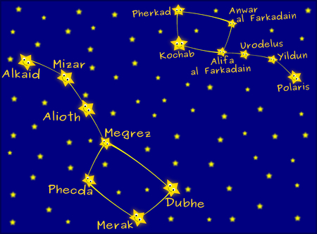 to minor: Ursa Major and Ursa minor constellation