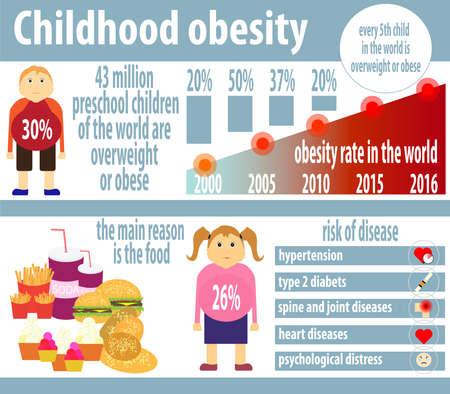 obesidad infantil: infografía obesidad infantil. Ilustración del vector.