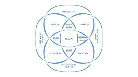 Ikigai: el secreto japonés para una vida larga y feliz ilustración vectorial