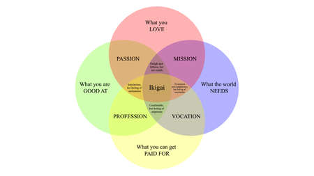Ikigai vector design. The japanese concept of finding purpose in life. IKIGAI illustration