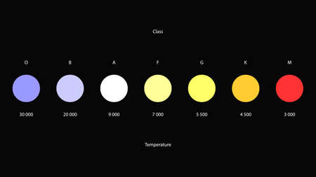 Stars colors vector. Stellar classification by colors and temperature. Harvard spectral classification