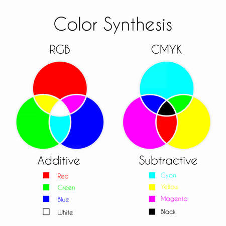 synthesis: Color Mixing. Color Synthesis - Additive and Subtractive. Color models RGB and CMYK with three primary colors, three secondary colors and one tertiary color made from all three primary colors.