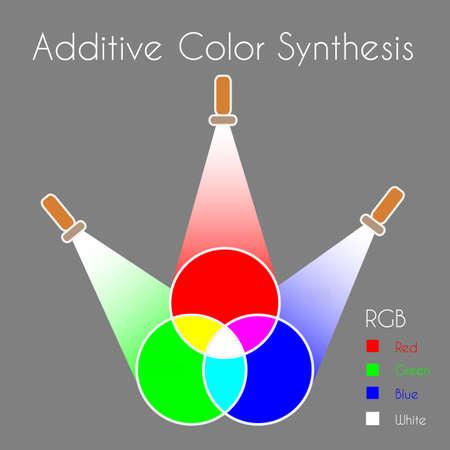La mezcla de colores. Color aditivo de síntesis. Modelo de color RGB con los tres colores primarios, tres colores secundarios y un color terciario a partir de los tres colores primarios. Ilustración de vector