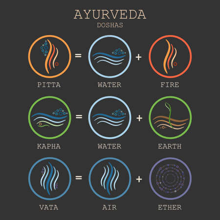 Ayurveda equation illustration on black background. Doshas vata, pitta, kapha. Ayurvedic body types. Ayurvedic infographic. Healthy lifestyle. Stock Illustratie
