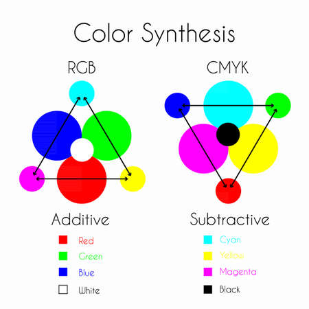 Color Mixing. Color Synthesis - Additive and Subtractive. Color models RGB and CMYK with three primary colors, three secondary colors and one tertiary color made from all three primary colors.