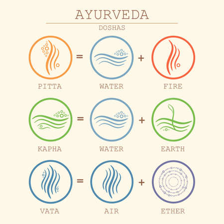 Ayurveda equation illustration. Doshas vata, pitta, kapha. Ayurvedic body types. Ayurvedic infographic. Healthy lifestyle. Ilustrace