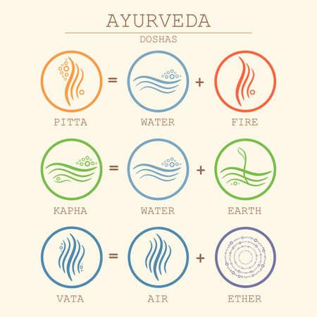 Ayurveda equation illustration. Doshas vata, pitta, kapha. Ayurvedic body types. Ayurvedic infographic. Healthy lifestyle. Stock Illustratie