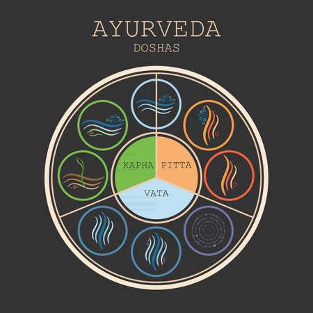 Ayurveda diagram vector illustration. Doshas vata, pitta, kapha. Ayurvedic body types. Ayurvedic infographic. Healthy lifestyle.