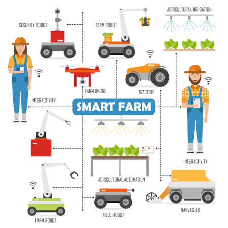 Agricultural smart farm flowchart with images of robots