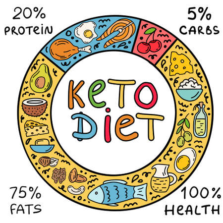 Ketogenic circle keto diet infographic background