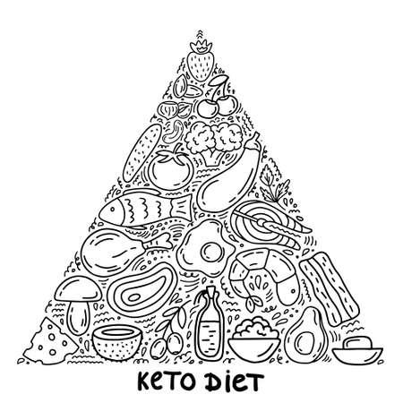 Ketogenic pyramid keto diet infographic background
