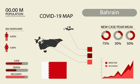 Coronavirus (Covid-19 or 2019-nCoV) infographic. Symptoms and contagion with infected map, flag and sick people illustration of Bahrain country .