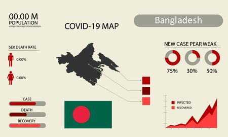 Coronavirus (Covid-19 or 2019-nCoV) infographic. Symptoms and contagion with infected map, flag and sick people illustration of Bangladesh country .