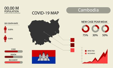 Coronavirus (Covid-19 or 2019-nCoV) infographic. Symptoms and contagion with infected map, flag and sick people illustration of Cambodia country .