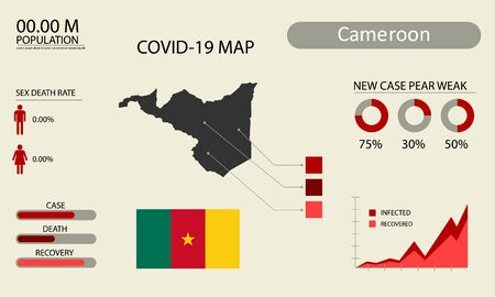 Coronavirus (Covid-19 or 2019-nCoV) infographic. Symptoms and contagion with infected map, flag and sick people illustration of Cameroon country .
