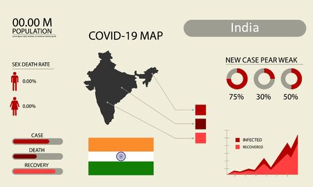 Coronavirus (Covid-19 or 2019-nCoV) infographic. Symptoms and contagion with infected map, flag and sick people illustration of India country