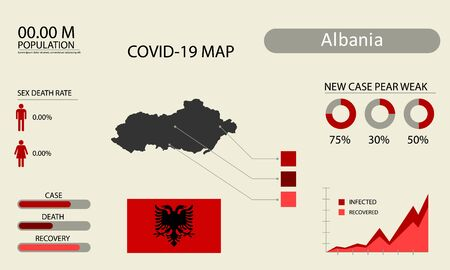 Coronavirus (Covid-19 or 2019-nCoV) infographic. Symptoms and contagion with infected map, flag and sick people illustration of Albania country Illustration
